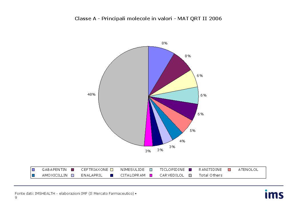 Fonte dati: IMSHEALTH - elaborazioni IMF (Il Mercato Farmaceutico) 9