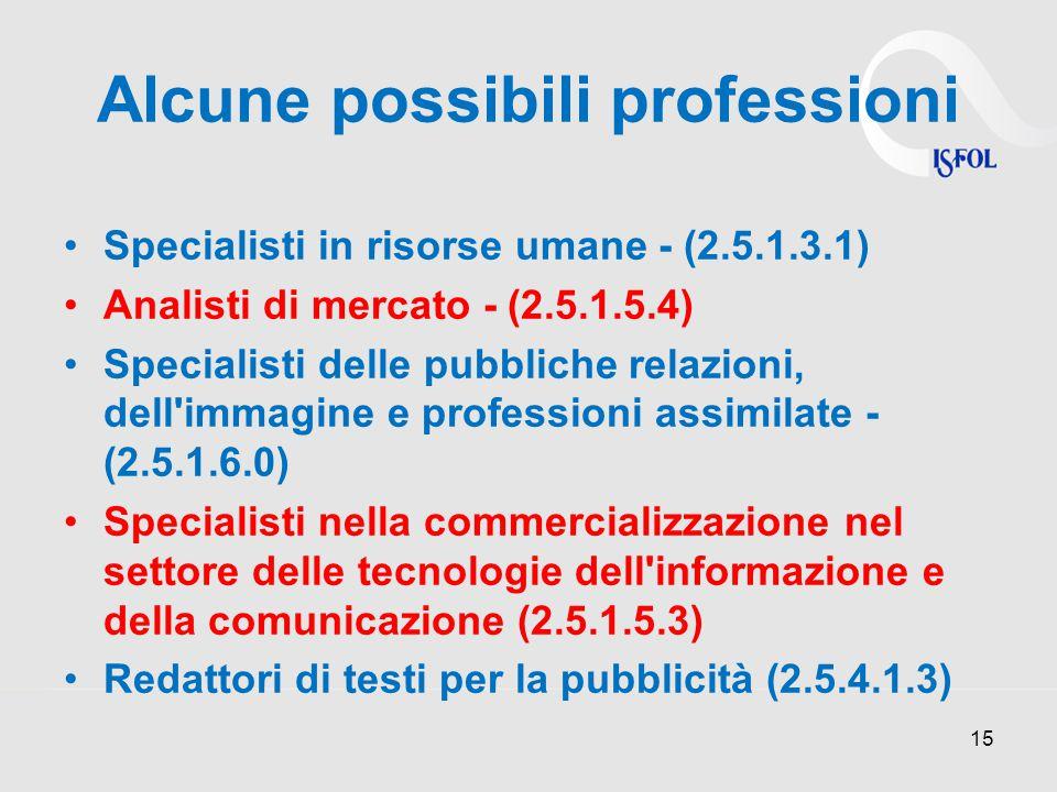 Alcune possibili professioni Specialisti in risorse umane - (2.5.1.3.1) Analisti di mercato - (2.5.1.5.4) Specialisti delle pubbliche relazioni, dell immagine e professioni assimilate - (2.5.1.6.0) Specialisti nella commercializzazione nel settore delle tecnologie dell informazione e della comunicazione (2.5.1.5.3) Redattori di testi per la pubblicità (2.5.4.1.3) 15