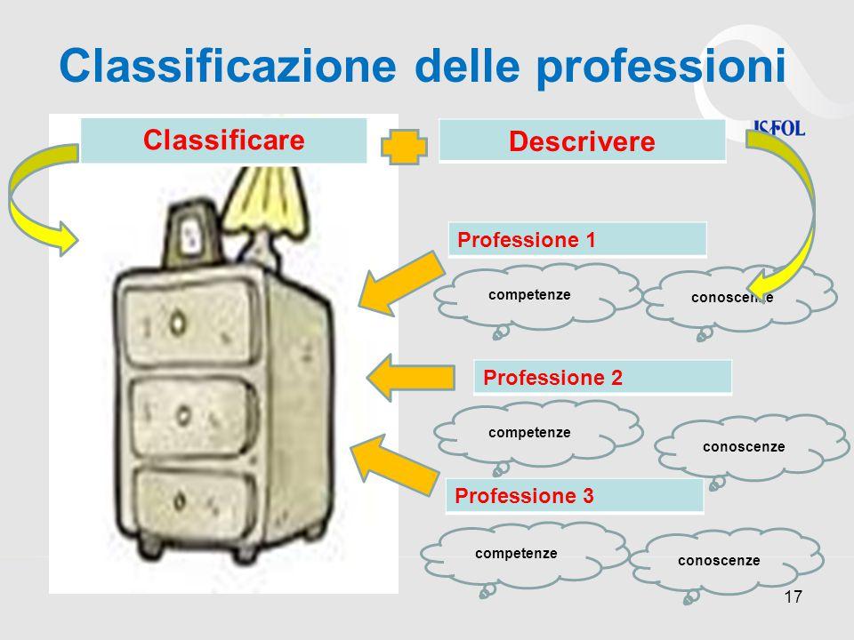 17 Professione 1 Professione 2 Professione 3 competenze conoscenze competenze conoscenze competenze conoscenze Classificare Descrivere Classificazione delle professioni