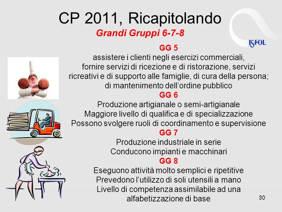 CP 2011, Ricapitolando Grandi Gruppi 6-7-8 GG 5 assistere i clienti negli esercizi commerciali, fornire servizi di ricezione e di ristorazione, servizi ricreativi e di supporto alle famiglie, di cura della persona; di mantenimento dell'ordine pubblico GG 6 Produzione artigianale o semi-artigianale Maggiore livello di qualifica e di specializzazione Possono svolgere ruoli di coordinamento e supervisione GG 7 Produzione industriale in serie Conducono impianti e macchinari GG 8 Eseguono attività molto semplici e ripetitive Prevedono l'utilizzo di soli utensili a mano Livello di competenza assimilabile ad una alfabetizzazione di base 30