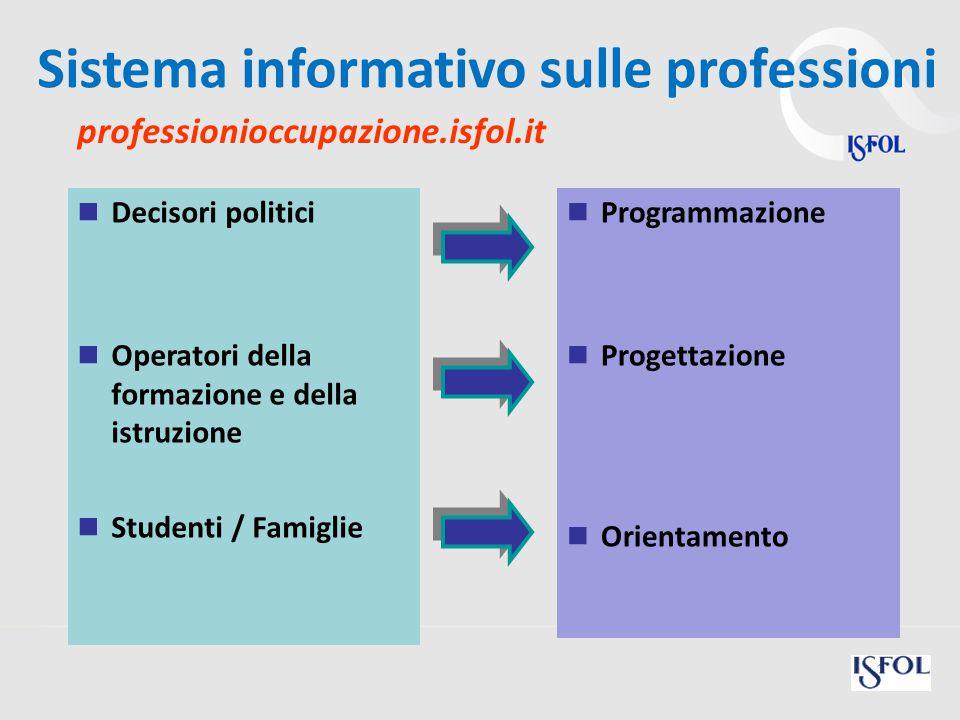 Decisori politici Operatori della formazione e della istruzione Studenti / Famiglie Programmazione Progettazione Orientamento Sistema informativo sulle professioni 31 professionioccupazione.isfol.it