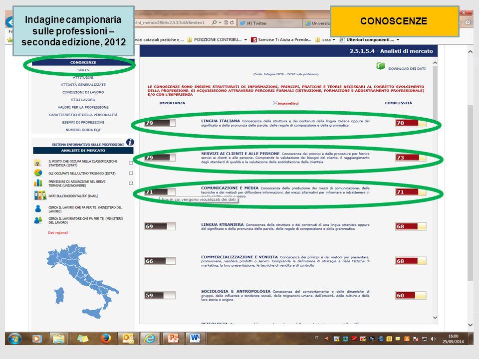 62 Indagine campionaria sulle professioni – seconda edizione, 2012 CONOSCENZE