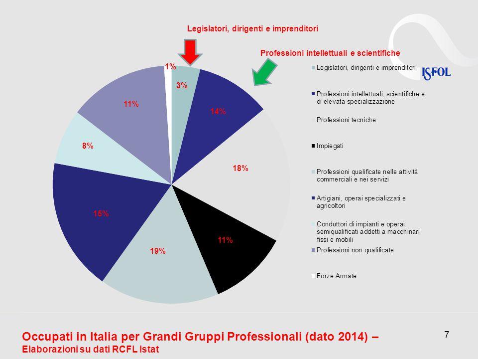 7 Legislatori, dirigenti e imprenditori 3% 14% 18% 11% 19% 15% 8% 11% 1% Occupati in Italia per Grandi Gruppi Professionali (dato 2014) – Elaborazioni su dati RCFL Istat