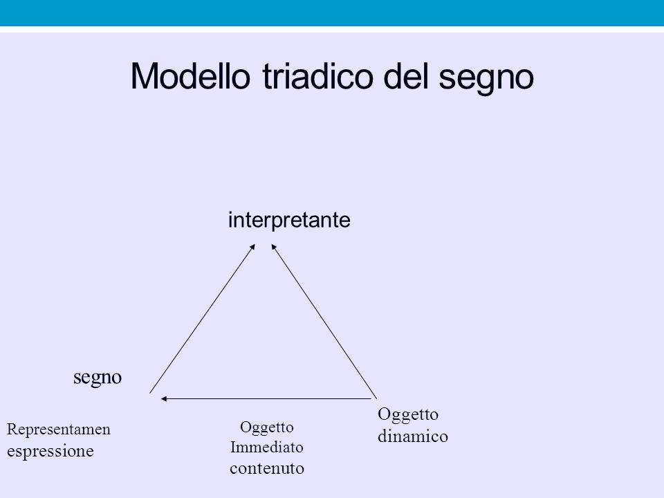 Modello triadico del segno interpretante Oggetto dinamico Representamen espressione segno Oggetto Immediato contenuto