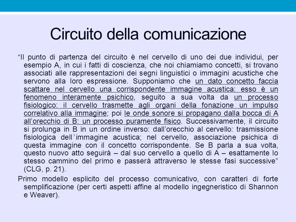 """Circuito della comunicazione """"Il punto di partenza del circuito è nel cervello di uno dei due individui, per esempio A, in cui i fatti di coscienza, c"""