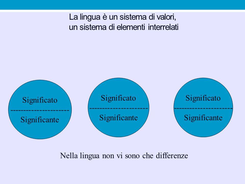 La lingua è un sistema di valori, un sistema di elementi interrelati Significato ---------------------- Significante Significato ---------------------