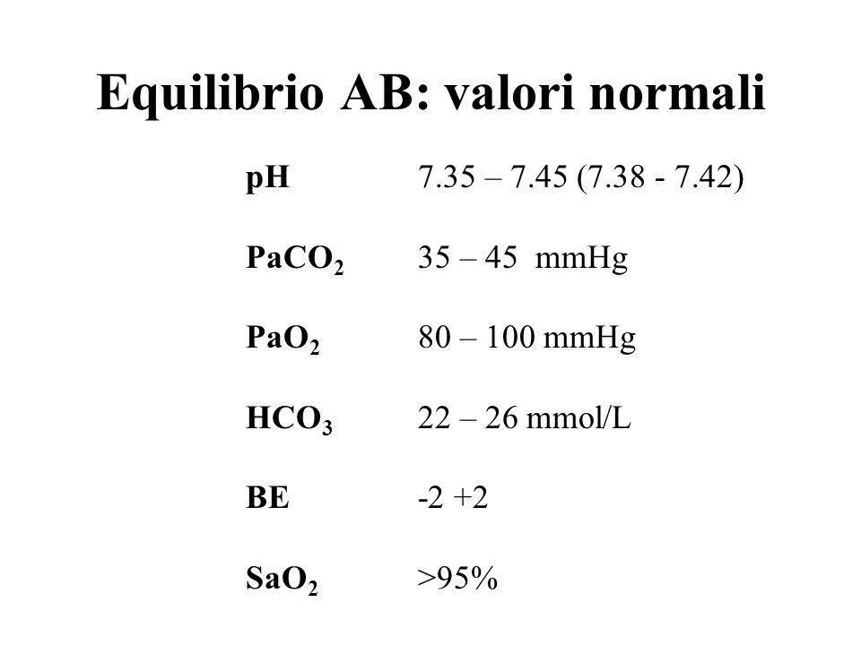 Equilibrio AB: valori normali pH7.35 – 7.45 (7.38 - 7.42) PaCO 2 35 – 45 mmHg PaO 2 80 – 100 mmHg HCO 3 22 – 26 mmol/L BE-2 +2 SaO 2 >95%