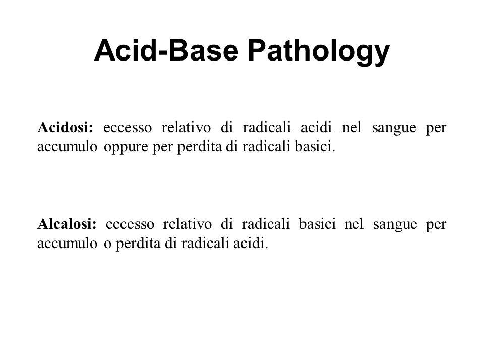 Acid-Base Pathology Acidosis Metabolic Alkalosis Acidosis Respiratory Alkalosis Acidosi: eccesso relativo di radicali acidi nel sangue per accumulo op