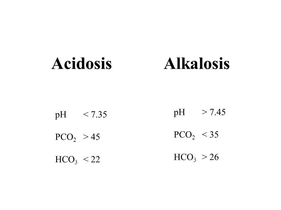AcidosisAlkalosis pH< 7.35 PCO 2 > 45 HCO 3 < 22 pH> 7.45 PCO 2 < 35 HCO 3 > 26