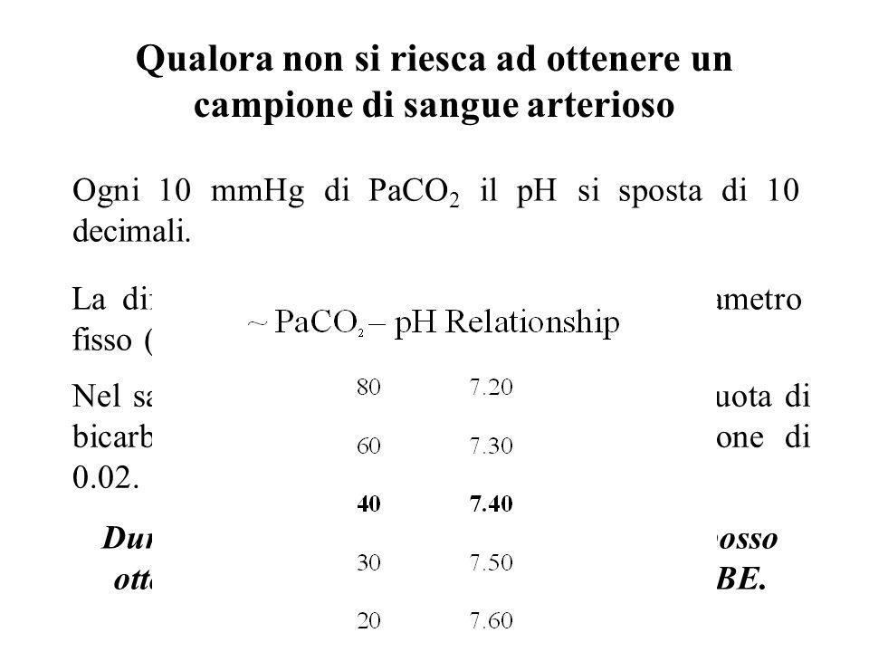 Ogni 10 mmHg di PaCO 2 il pH si sposta di 10 decimali. Qualora non si riesca ad ottenere un campione di sangue arterioso La differenza Artero-Venosa d