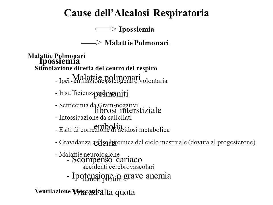 Cause dell'Alcalosi Respiratoria Ipossiemia Malattie Polmonari Ipossiemia - Malattie polmonari polmoniti fibrosi interstiziale embolia edema - Scompen