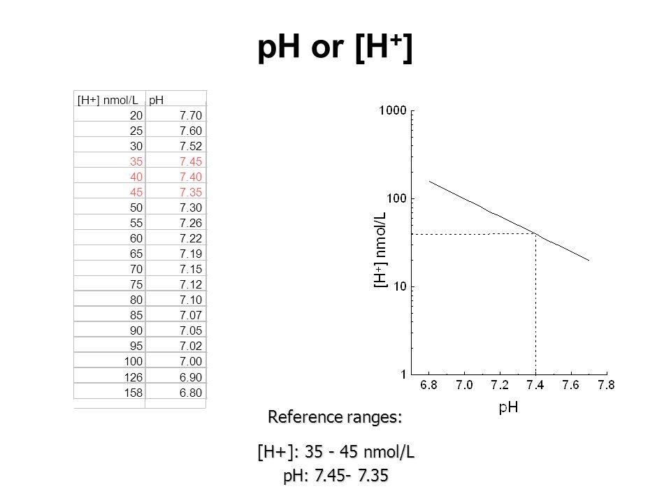 pH or [H + ] Reference ranges: [H+]: 35 - 45 nmol/L pH: 7.45- 7.35 [H+] nmol/LpH 207.70 257.60 307.52 357.45 407.40 457.35 507.30 557.26 607.22 657.19
