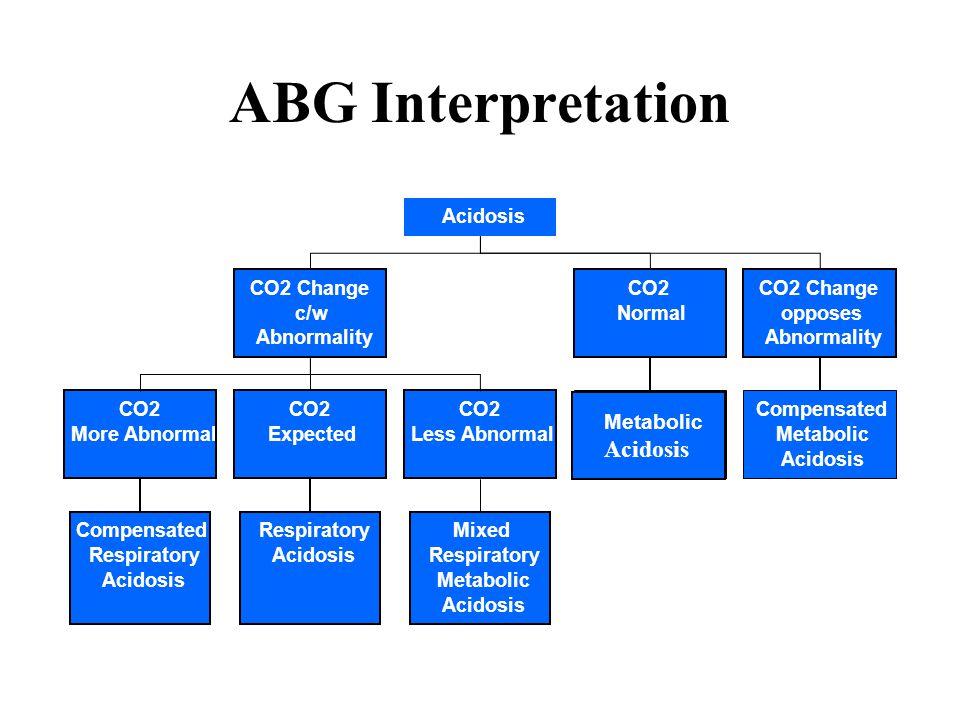 ABG Interpretation Metabolic Acidosis Compensated Metabolic Acidosis CO2 Change c/w Abnormality CO2 Normal CO2 Change opposes Abnormality Compensated