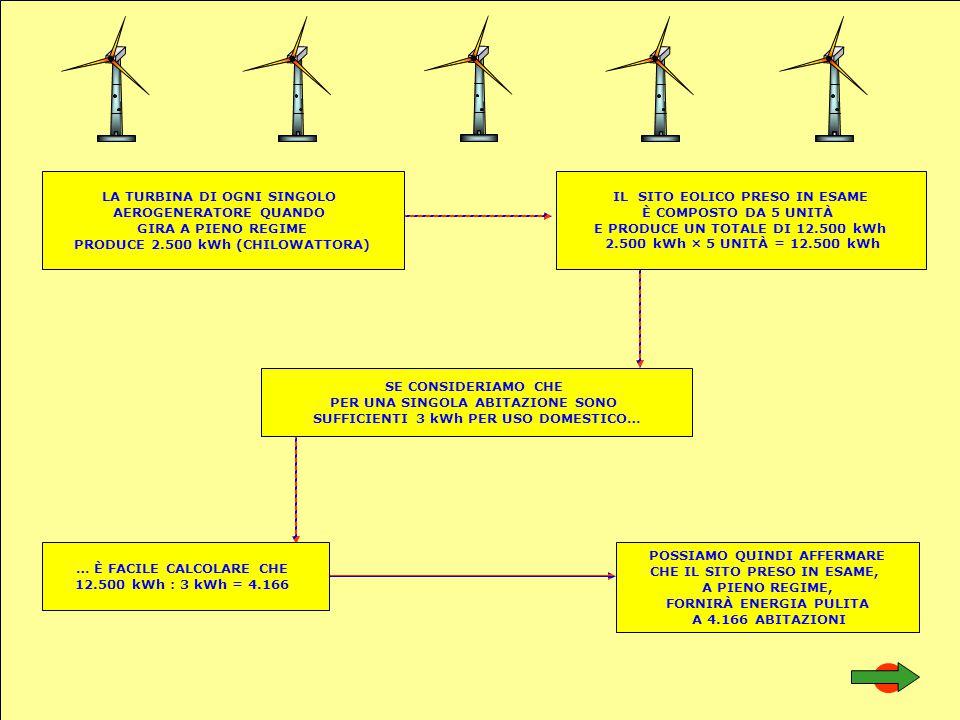 POSSIAMO QUINDI AFFERMARE CHE IL SITO PRESO IN ESAME, A PIENO REGIME, FORNIRÀ ENERGIA PULITA A 4.166 ABITAZIONI IL SITO EOLICO PRESO IN ESAME È COMPOS