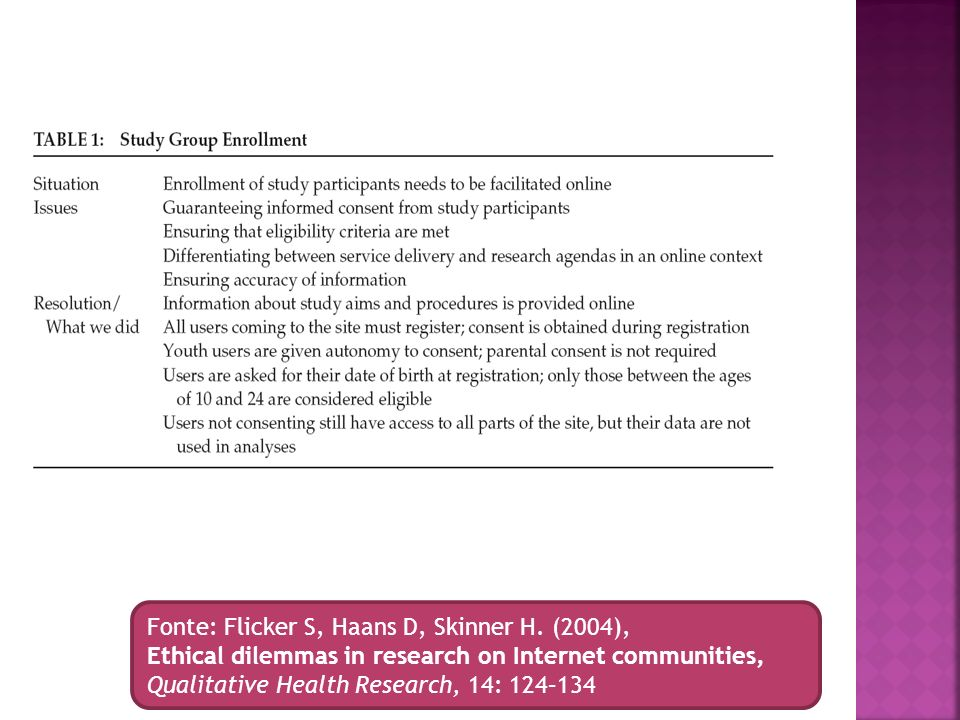 Fonte: Flicker S, Haans D, Skinner H. (2004), Ethical dilemmas in research on Internet communities, Qualitative Health Research, 14: 124–134