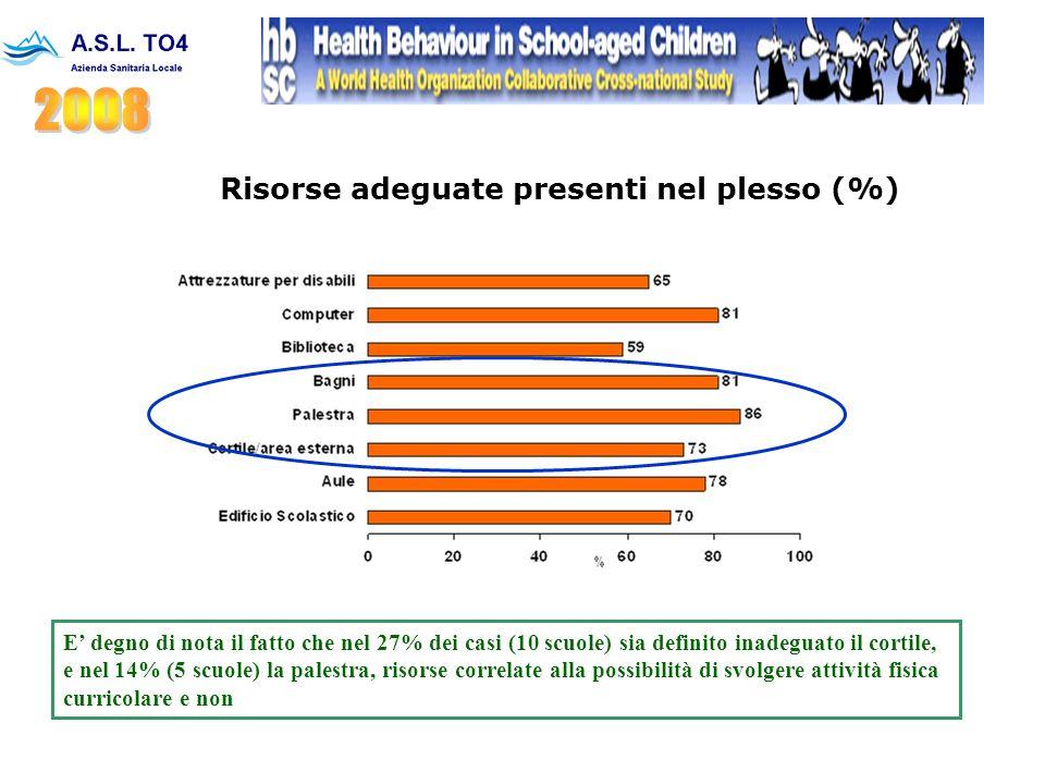 Risorse adeguate presenti nel plesso (%) E' degno di nota il fatto che nel 27% dei casi (10 scuole) sia definito inadeguato il cortile, e nel 14% (5 scuole) la palestra, risorse correlate alla possibilità di svolgere attività fisica curricolare e non