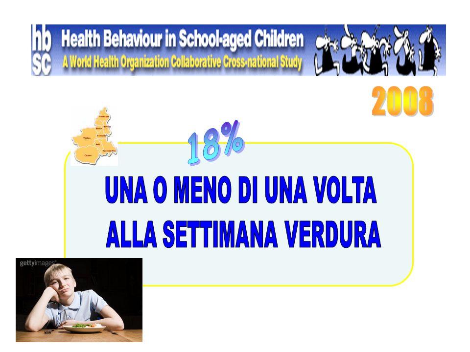 Frequenza del coinvolgimento degli studenti alla partecipazione in alcuni aspetti dell'organizzazione all'interno della scuola