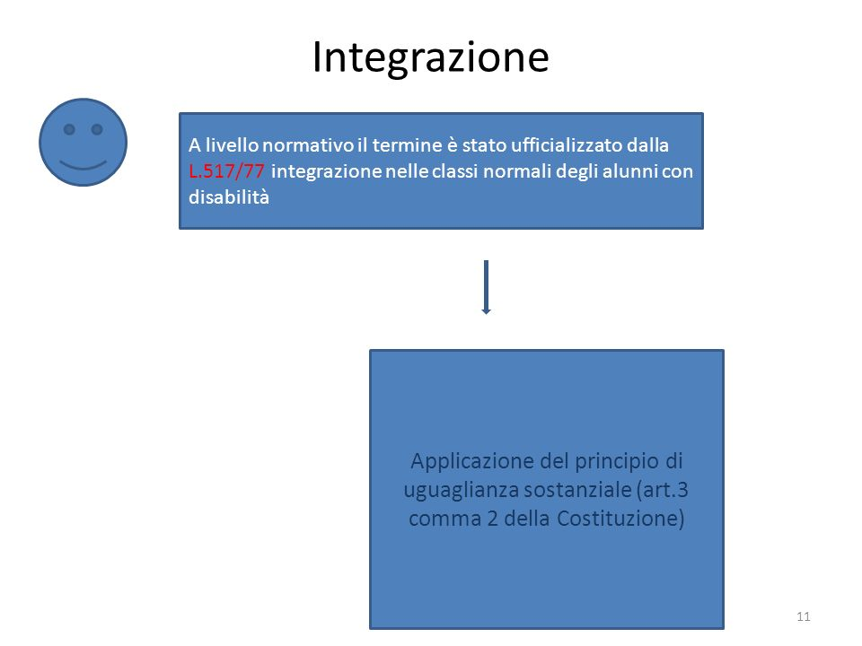 Integrazione I BES11 A livello normativo il termine è stato ufficializzato dalla L.517/77 integrazione nelle classi normali degli alunni con disabilità Applicazione del principio di uguaglianza sostanziale (art.3 comma 2 della Costituzione)