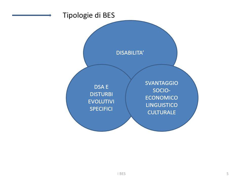 DISABILITA' DSA E DISTURBI EVOLUTIVI SPECIFICI SVANTAGGIO SOCIO- ECONOMICO LINGUISTICO CULTURALE Tipologie di BES I BES5