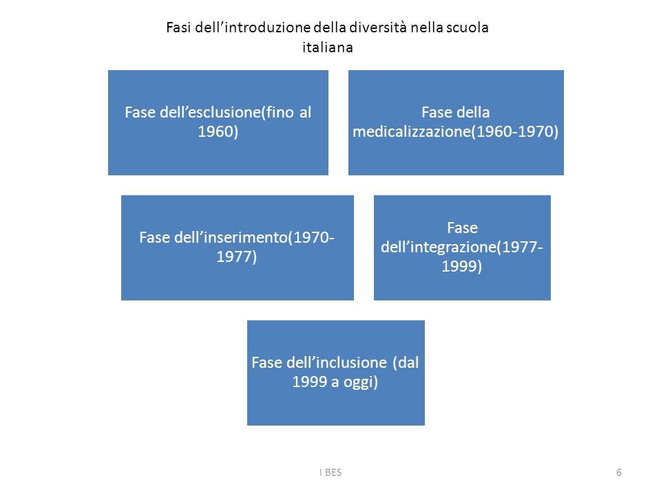 Fase dell'esclusione(fino al 1960) Fase della medicalizzazione(1960-1970) Fase dell'inserimento(1970- 1977) Fase dell'integrazione(1977- 1999) Fase dell'inclusione (dal 1999 a oggi) Fasi dell'introduzione della diversità nella scuola italiana I BES6
