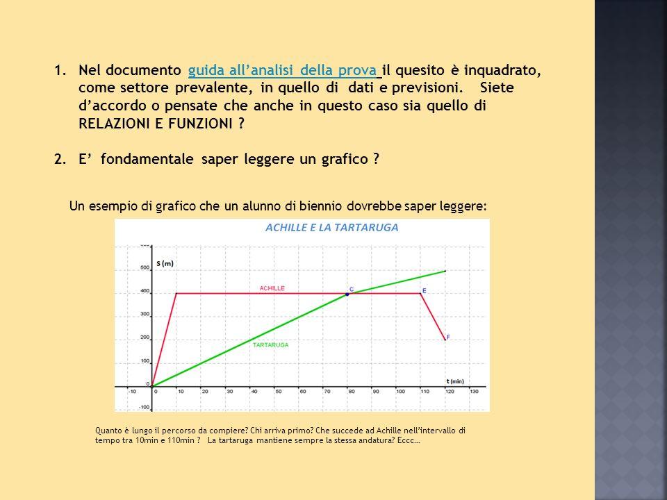 Un esempio di grafico che un alunno di biennio dovrebbe saper leggere: 1.Nel documento guida all'analisi della prova il quesito è inquadrato, come settore prevalente, in quello di dati e previsioni.