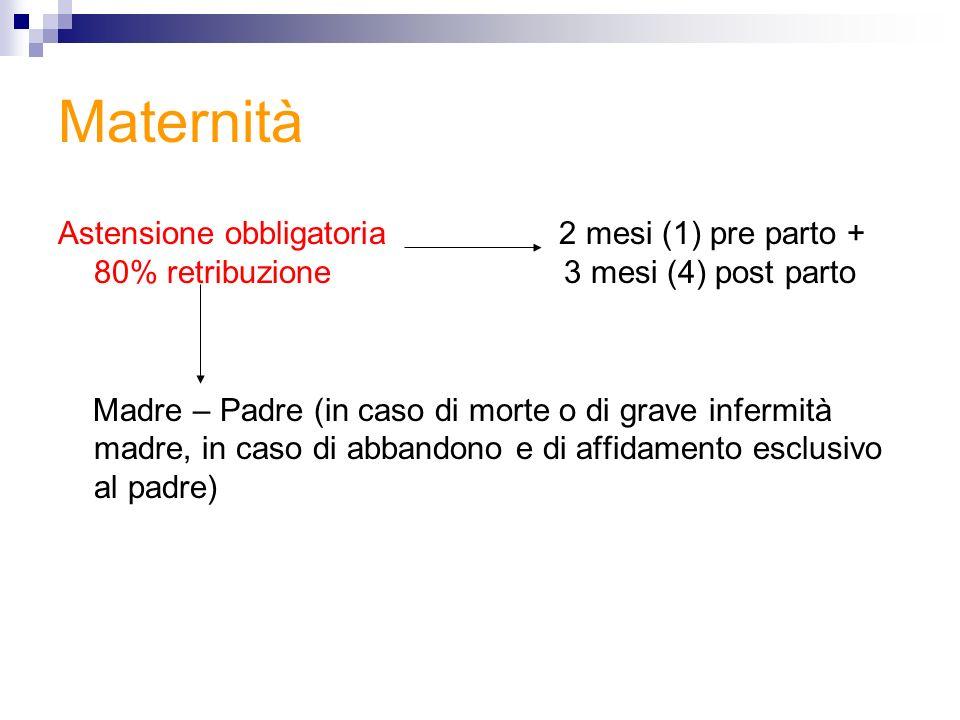 Maternità Astensione obbligatoria 2 mesi (1) pre parto + 80% retribuzione 3 mesi (4) post parto Madre – Padre (in caso di morte o di grave infermità m
