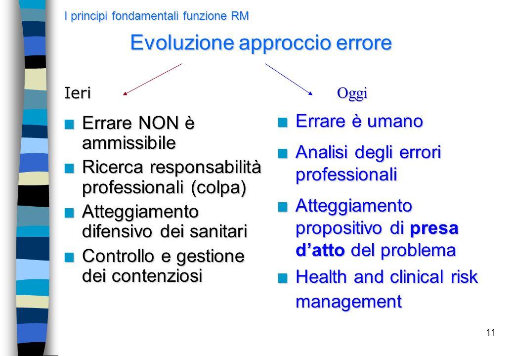 11 Evoluzione approccio errore n Errare NON è ammissibile n Ricerca responsabilità professionali (colpa) n Atteggiamento difensivo dei sanitari n Cont