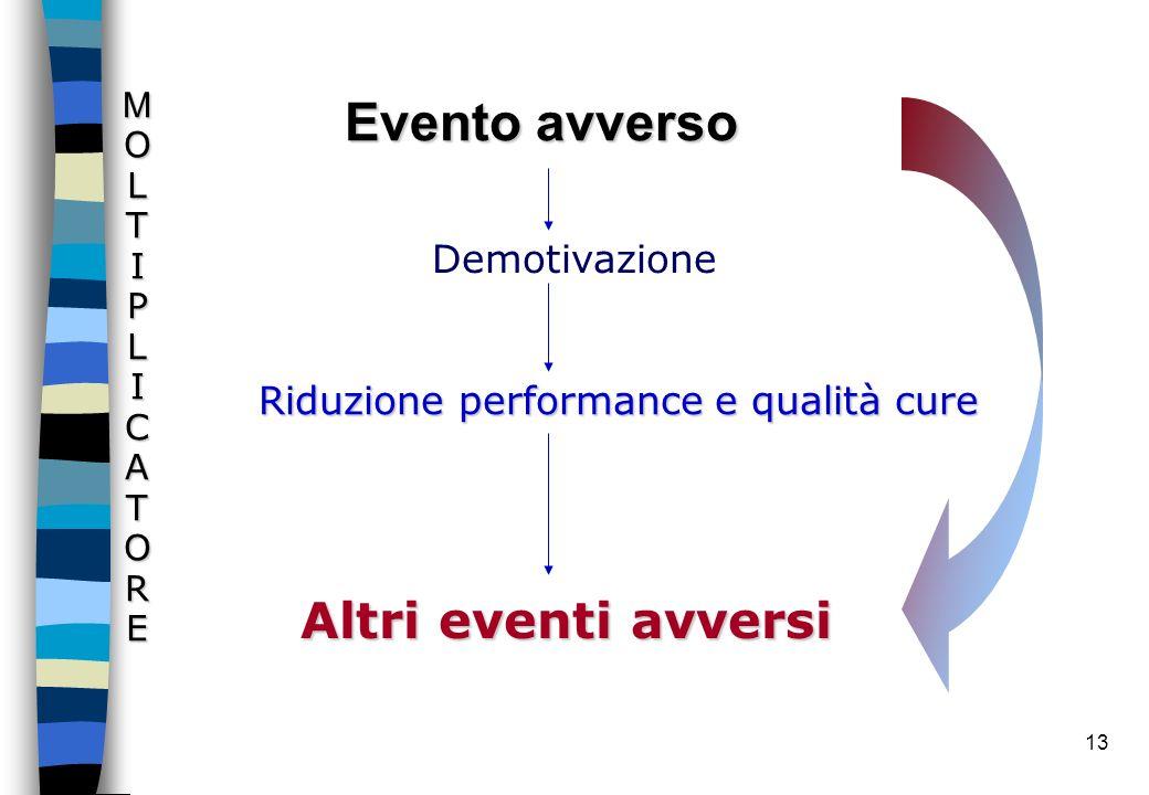 13 Evento avverso Altri eventi avversi Demotivazione Riduzione performance e qualità cure MOLTIPLICATORE