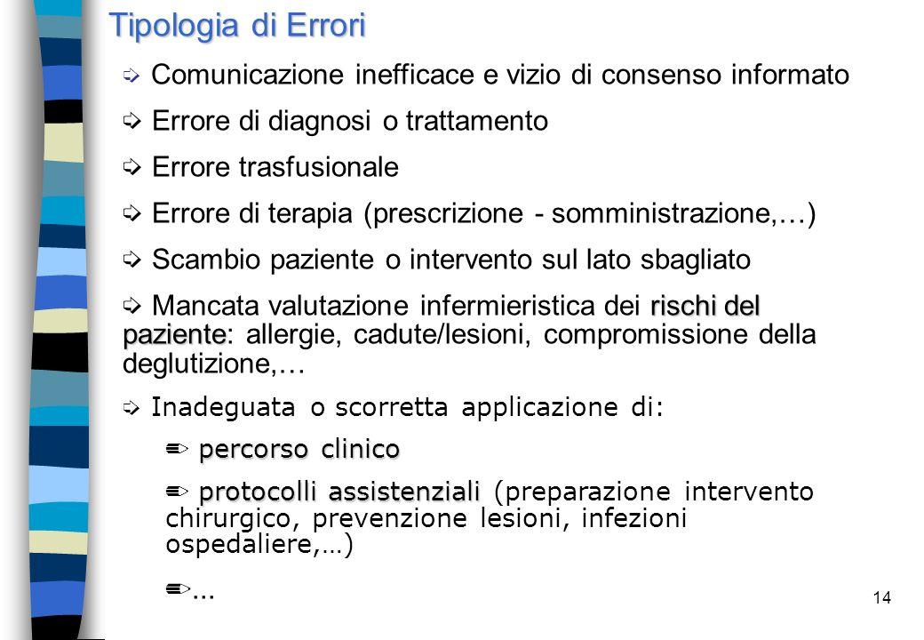 14  Comunicazione inefficace e vizio di consenso informato í Errore di diagnosi o trattamento í Errore trasfusionale í Errore di terapia (prescrizion