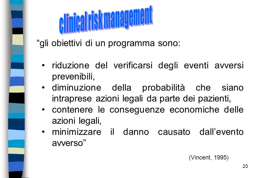 """20 (Vincent, 1995) """"gli obiettivi di un programma sono: riduzione del verificarsi degli eventi avversi prevenibili, diminuzione della probabilità che"""