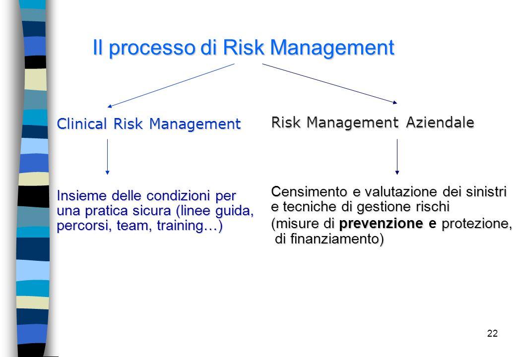 22 Il processo di Risk Management Clinical Risk Management Risk Management Aziendale Insieme delle condizioni per una pratica sicura (linee guida, per