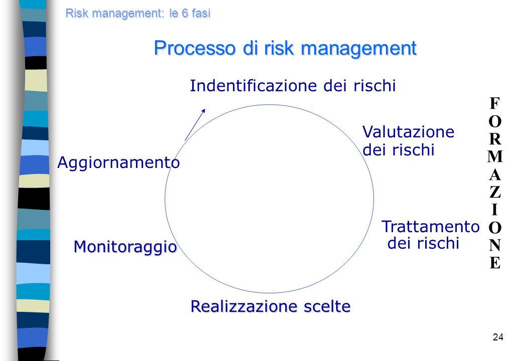 24 Risk management: le 6 fasi Processo di risk management Valutazione dei rischi Trattamento dei rischi Realizzazione scelte Monitoraggio Aggiornament