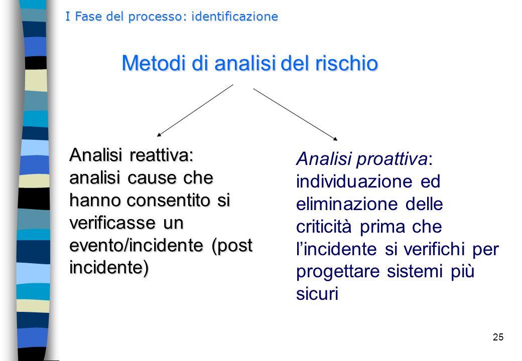 25 Metodi di analisi del rischio Analisi proattiva: individuazione ed eliminazione delle criticità prima che l'incidente si verifichi per progettare s