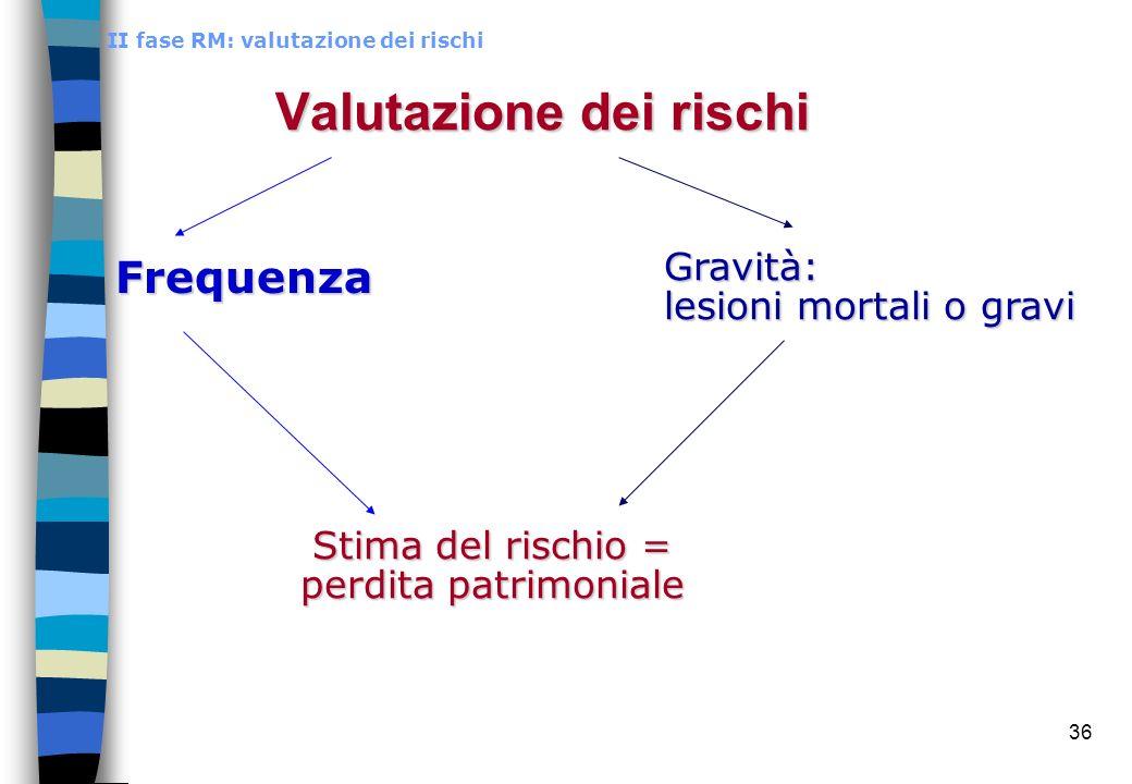 36 Valutazione dei rischi Frequenza II fase RM: valutazione dei rischi Gravità: lesioni mortali o gravi Stima del rischio = perdita patrimoniale