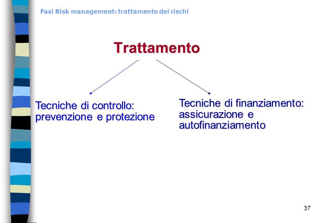 37 Trattamento Fasi Risk management: trattamento dei rischi Tecniche di finanziamento: assicurazione e autofinanziamento Tecniche di controllo: preven