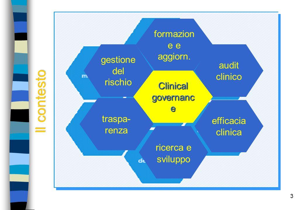 3 gestione del rischio traspa- renza audit clinico efficacia clinica ricerca e sviluppo formazion e e aggiorn. Clinical governanc e Il contesto