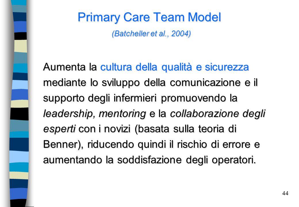 44 Primary Care Team Model (Batcheller et al., 2004) Aumenta la cultura della qualità e sicurezza mediante lo sviluppo della comunicazione e il suppor