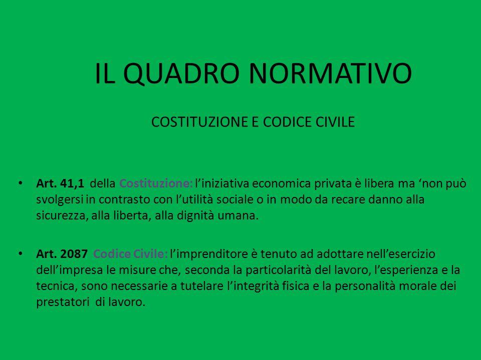 IL QUADRO NORMATIVO COSTITUZIONE E CODICE CIVILE Art. 41,1 della Costituzione: l'iniziativa economica privata è libera ma 'non può svolgersi in contra