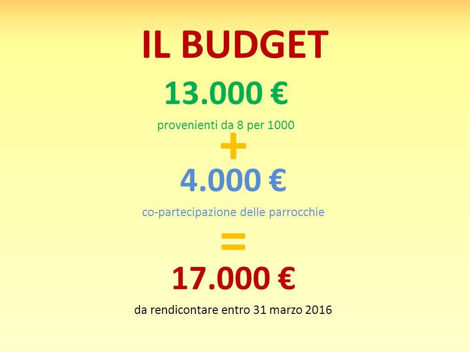 IL BUDGET 13.000 € provenienti da 8 per 1000 4.000 € co-partecipazione delle parrocchie 17.000 € da rendicontare entro 31 marzo 2016 + =