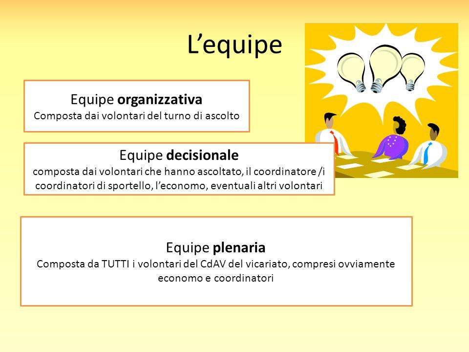 L'equipe Equipe organizzativa Composta dai volontari del turno di ascolto Equipe decisionale composta dai volontari che hanno ascoltato, il coordinato