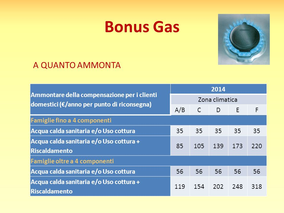 Bonus Gas A QUANTO AMMONTA Ammontare della compensazione per i clienti domestici (€/anno per punto di riconsegna) 2014 Zona climatica A/BCDEF Famiglie fino a 4 componenti Acqua calda sanitaria e/o Uso cottura35 Acqua calda sanitaria e/o Uso cottura + Riscaldamento 85105139173220 Famiglie oltre a 4 componenti Acqua calda sanitaria e/o Uso cottura56 Acqua calda sanitaria e/o Uso cottura + Riscaldamento 119154202248318