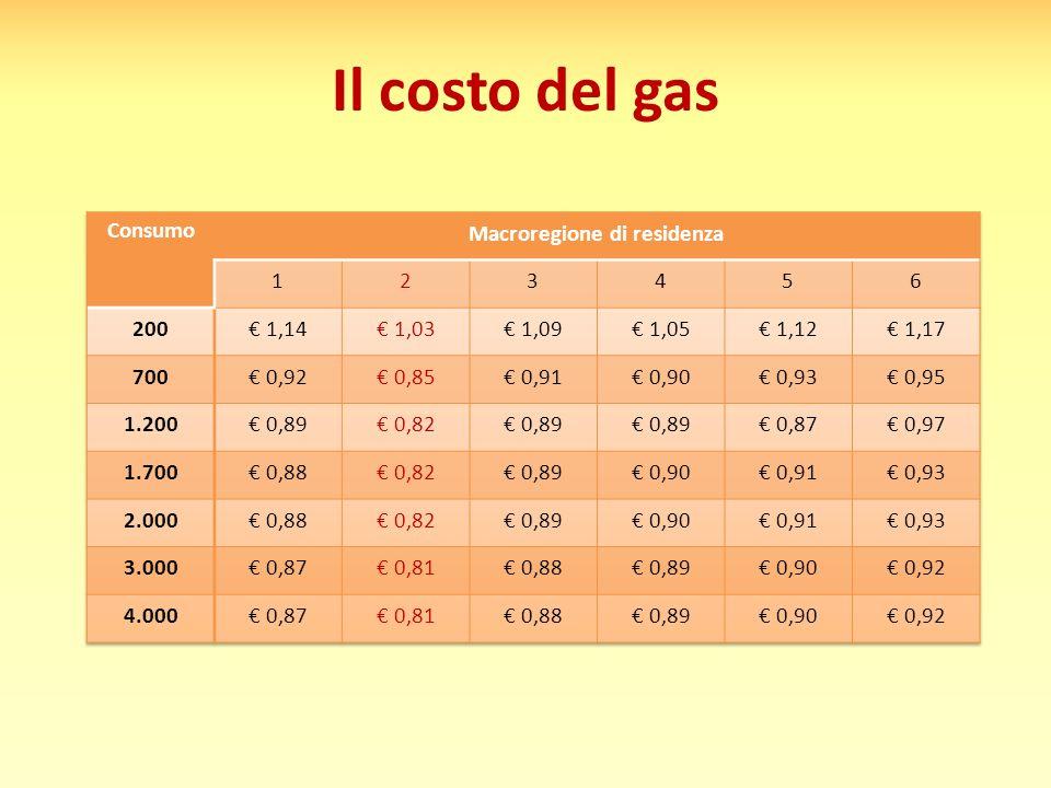 Il costo del gas