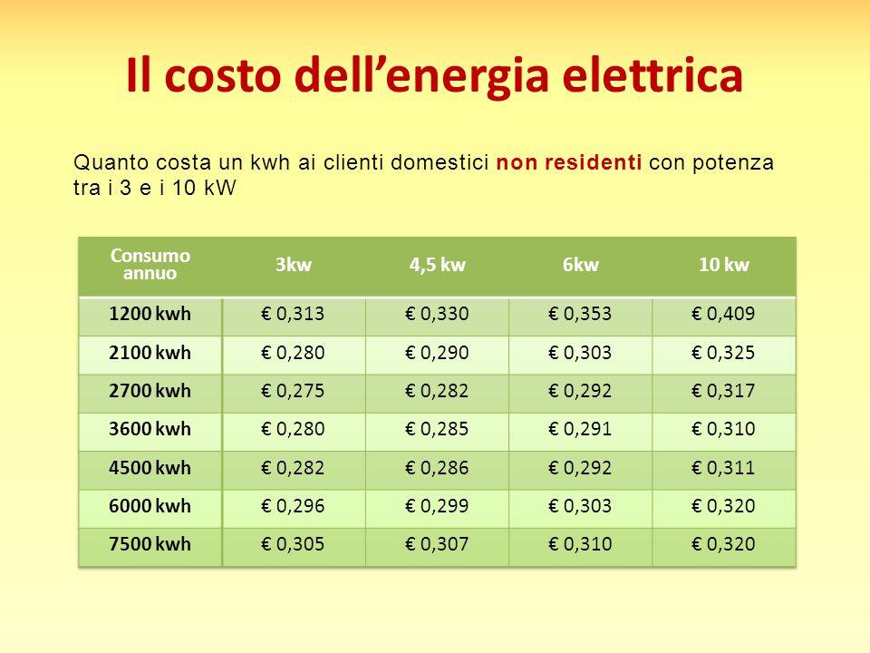 Il costo dell'energia elettrica Quanto costa un kwh ai clienti domestici non residenti con potenza tra i 3 e i 10 kW