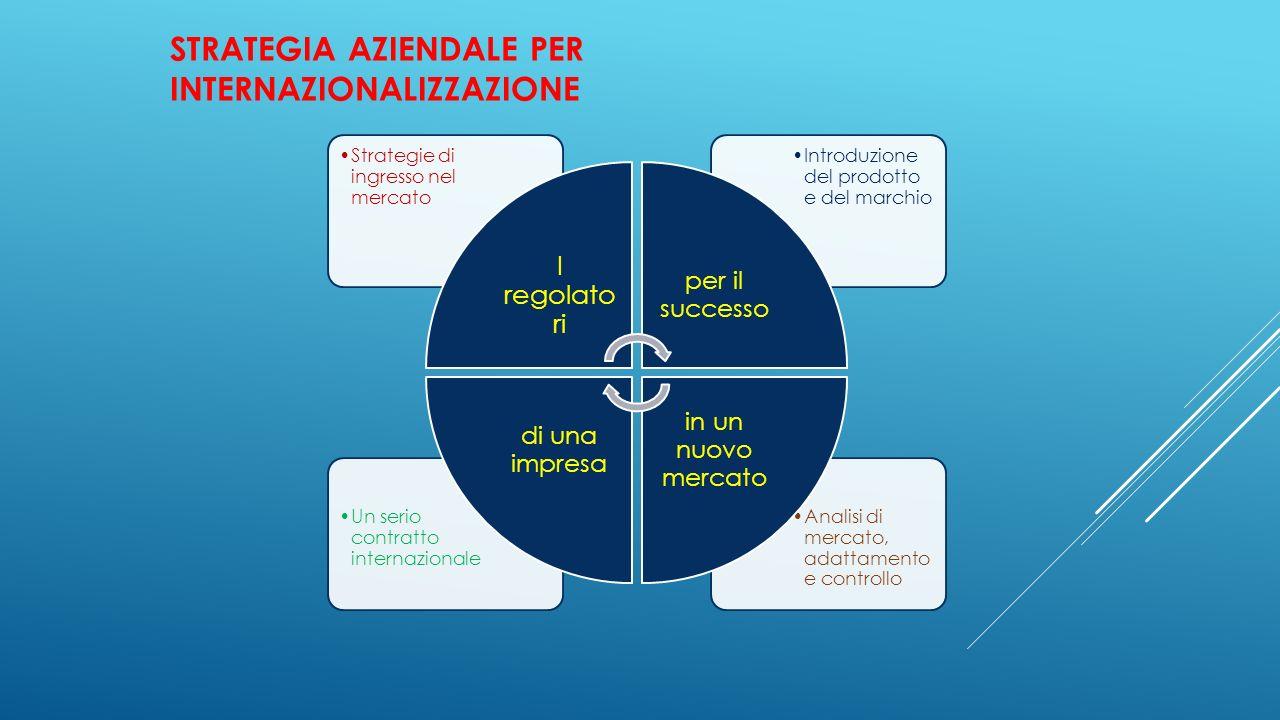 STRATEGIA AZIENDALE PER INTERNAZIONALIZZAZIONE Analisi di mercato, adattamento e controllo Un serio contratto internazionale Introduzione del prodotto