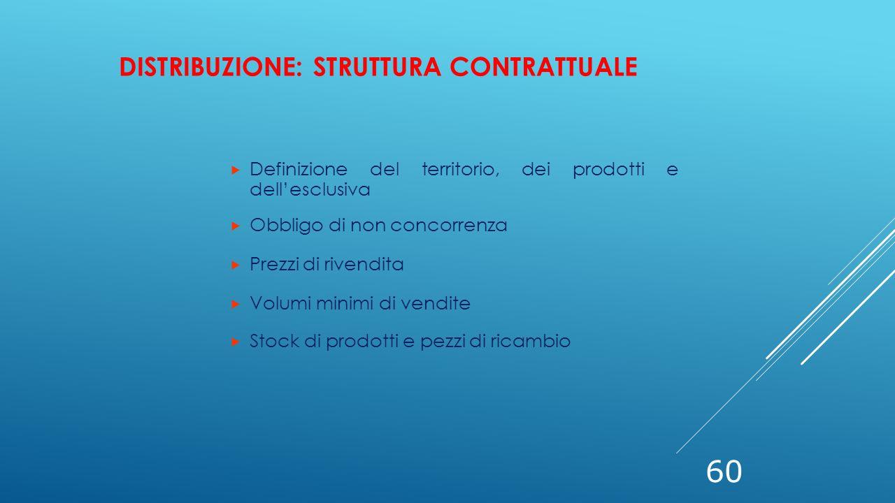 60  Definizione del territorio, dei prodotti e dell'esclusiva  Obbligo di non concorrenza  Prezzi di rivendita  Volumi minimi di vendite  Stock d