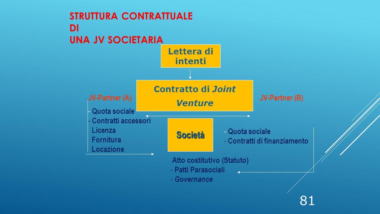 81 Lettera di intenti Contratto di Joint Venture JV-Partner (A)JV-Partner (B) Società - Quota sociale - Contratti accessori Licenza Fornitura Locazion