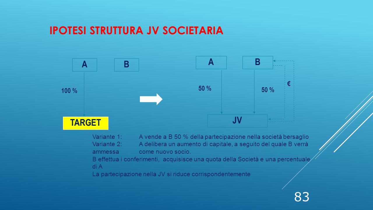 83 AB TARGET 100 % Variante 1:A vende a B 50 % della partecipazione nella società bersaglio Variante 2:A delibera un aumento di capitale, a seguito de