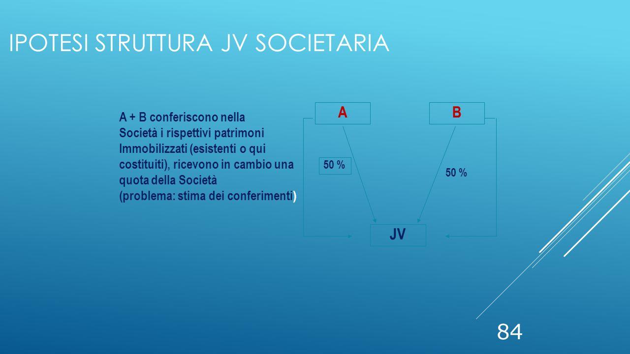 84 A + B conferiscono nella Società i rispettivi patrimoni Immobilizzati (esistenti o qui costituiti), ricevono in cambio una quota della Società (pro