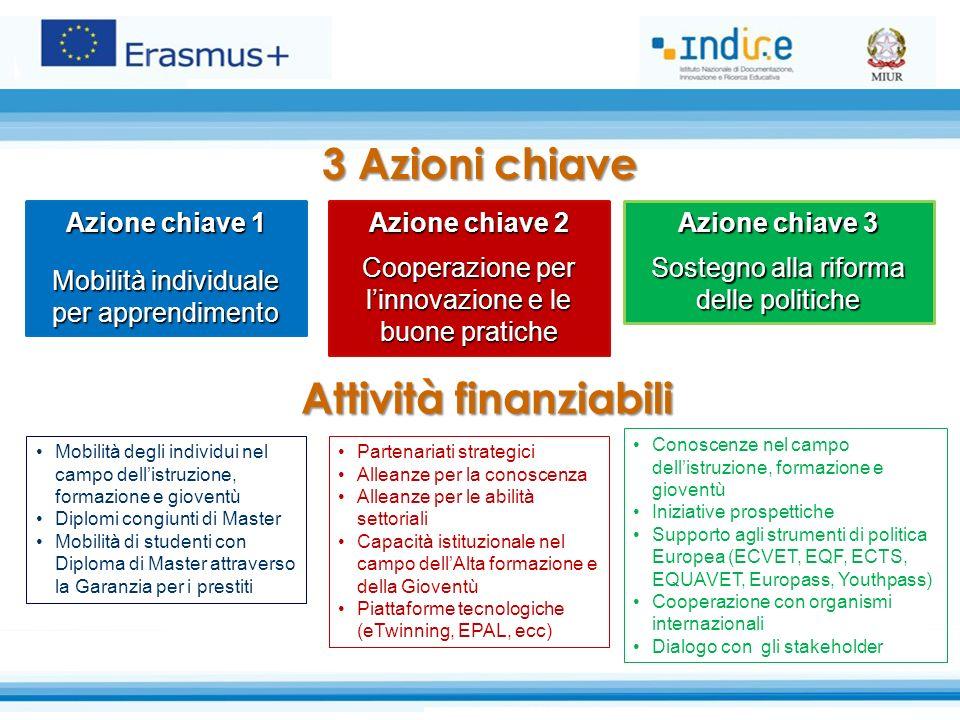 3 Azioni chiave Azione chiave 1 Mobilità individuale per apprendimento Azione chiave 2 Cooperazione per l'innovazione e le buone pratiche Azione chiav