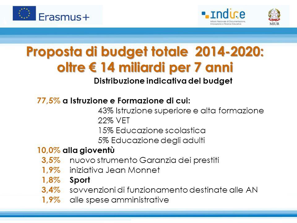 Proposta di budget totale 2014-2020: oltre € 14 miliardi per 7 anni Distribuzione indicativa del budget 77,5% a Istruzione e Formazione di cui: 43% Istruzione superiore e alta formazione 22% VET 15% Educazione scolastica 5% Educazione degli adulti 10,0% alla gioventù 3,5% nuovo strumento Garanzia dei prestiti 1,9% iniziativa Jean Monnet 1,8% Sport 3,4% sovvenzioni di funzionamento destinate alle AN 1,9% alle spese amministrative